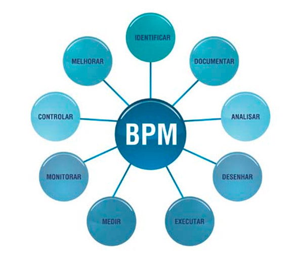 Softwares BPM